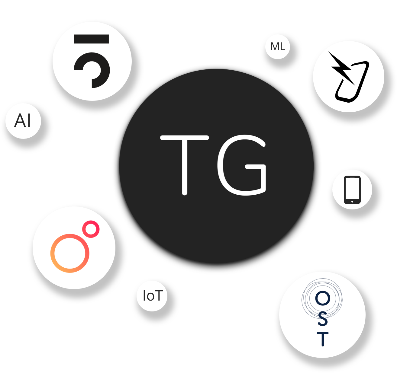 ThisGroup IoT ecosystem